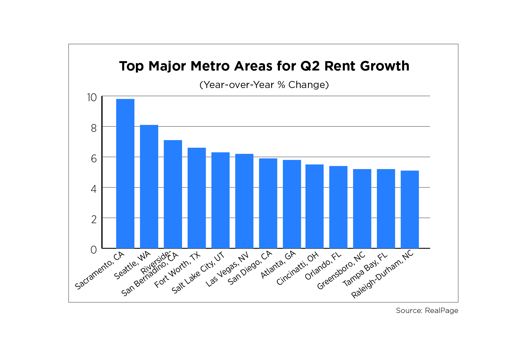 Top Major Metro Areas for Q2 Rent Growth