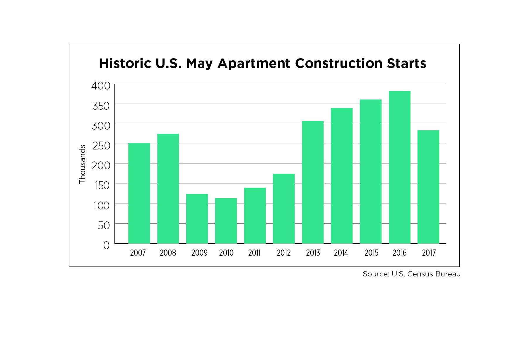Historic US May Apartment Construction Starts