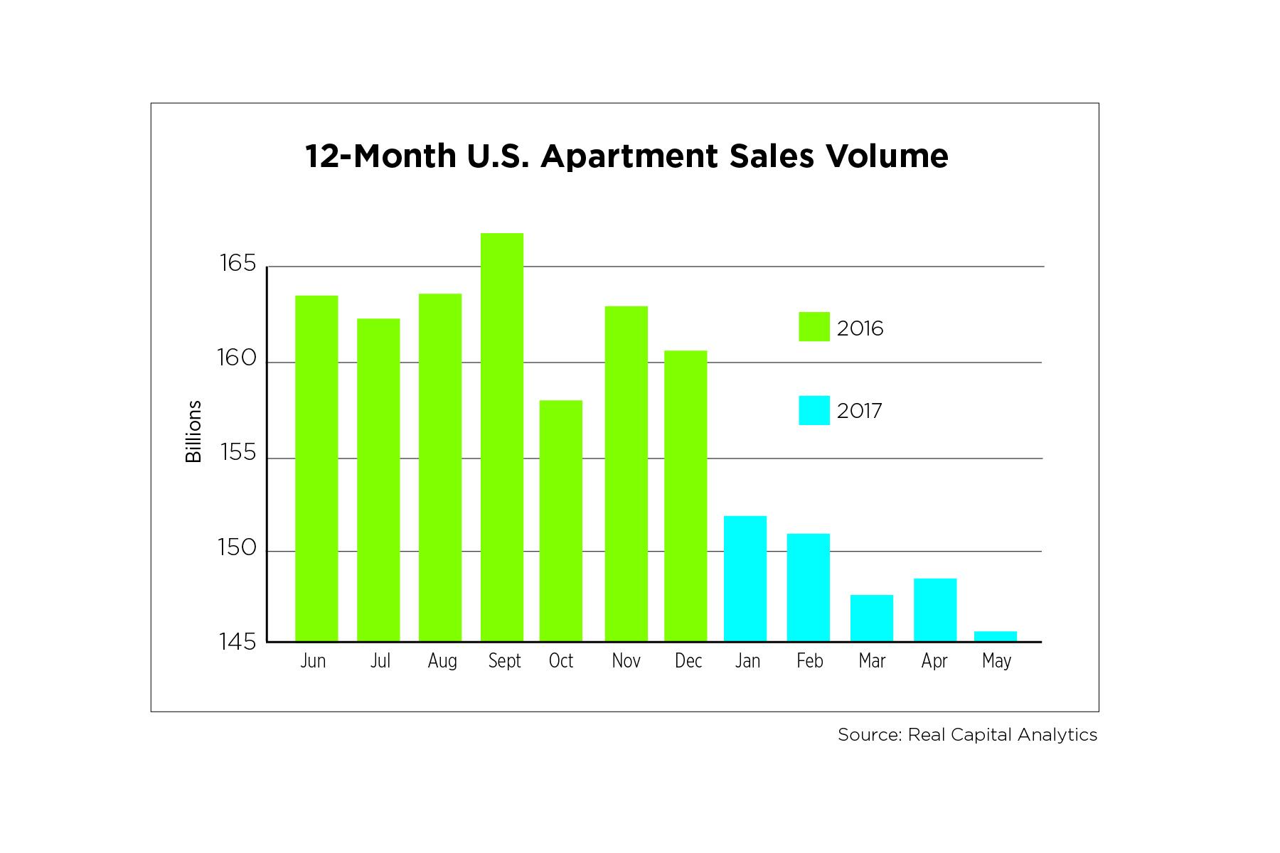 12-Month US Apartment Sales Volume