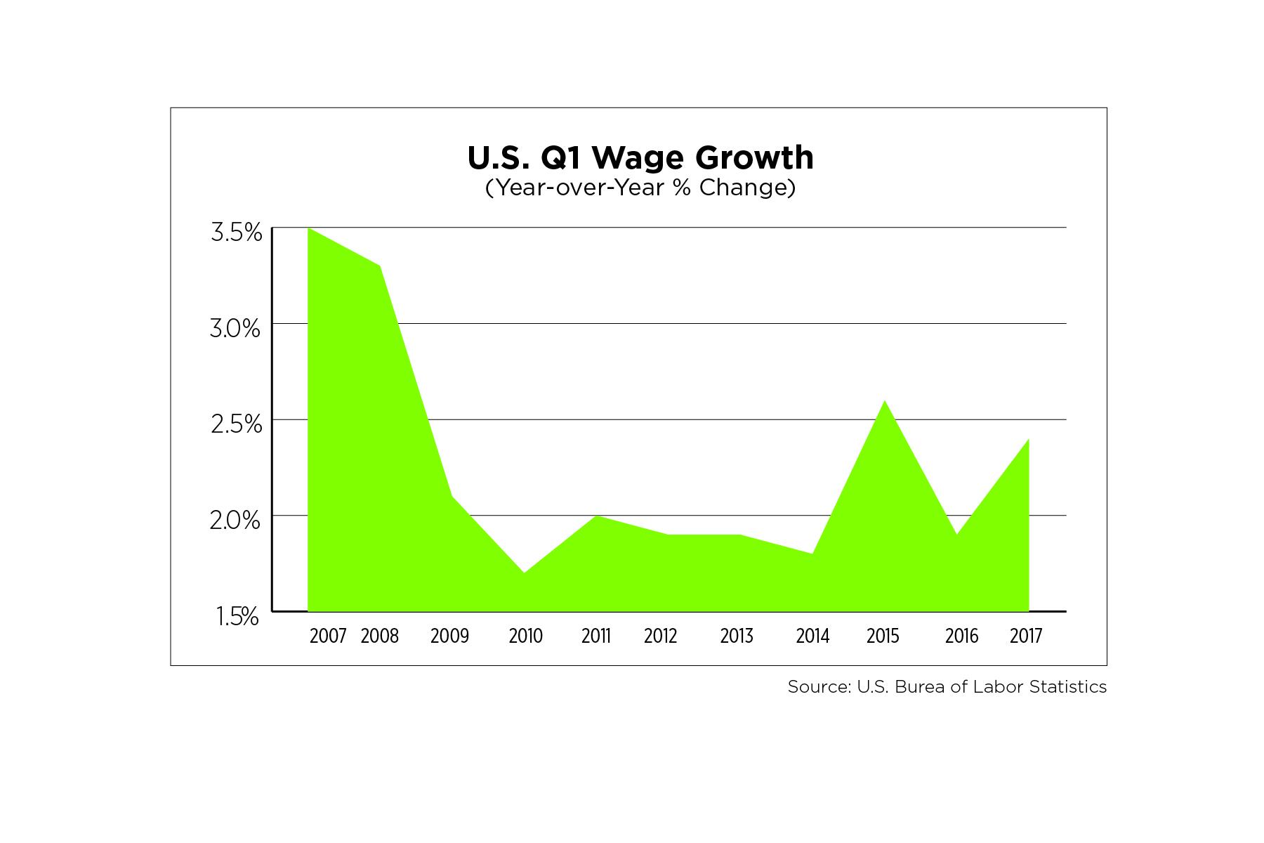 US Q1 Wage Growth